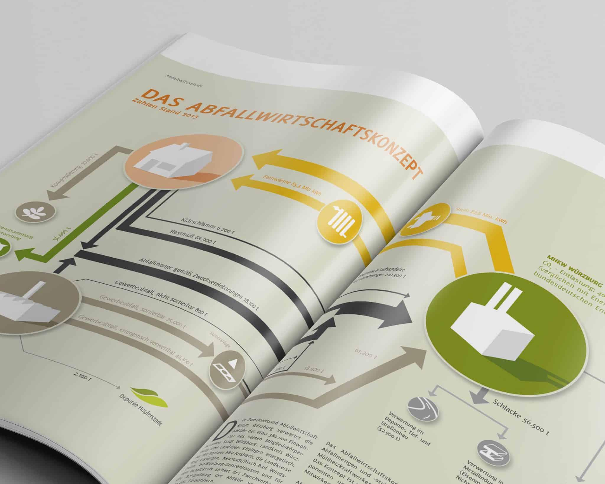 Magazin Phoenix des ZVAWS in Würzburg Doppelseite 6